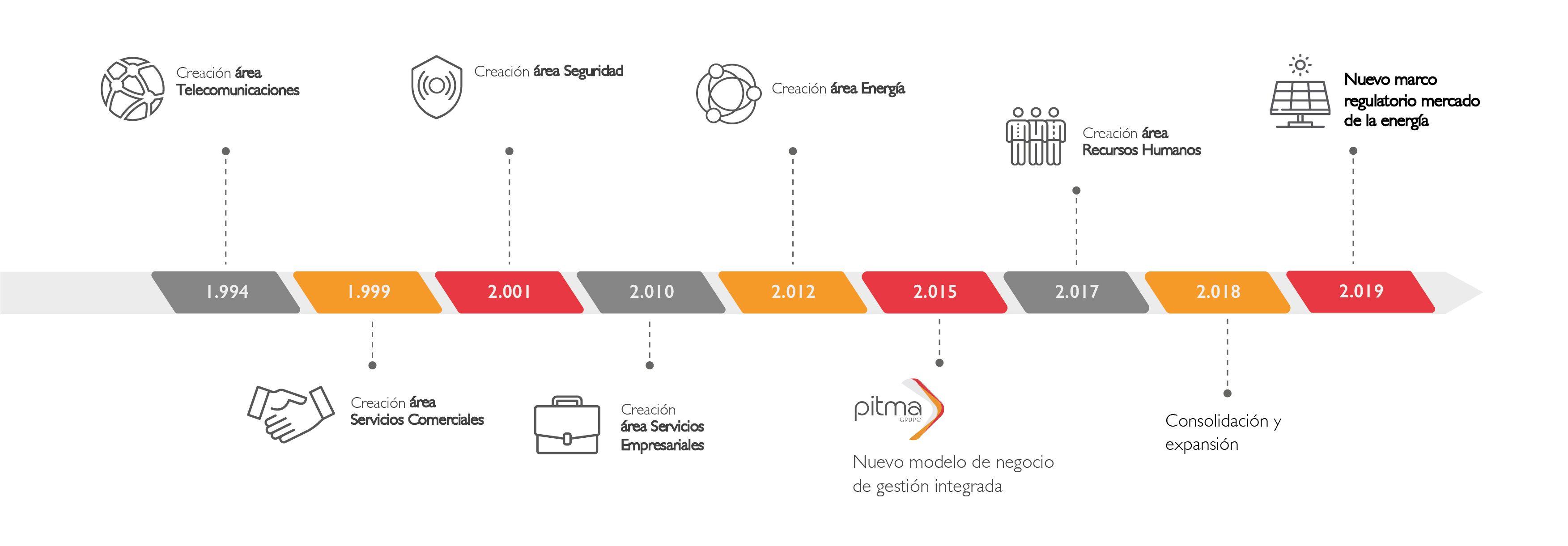 Timeline evolución grupo PITMA desde 1994